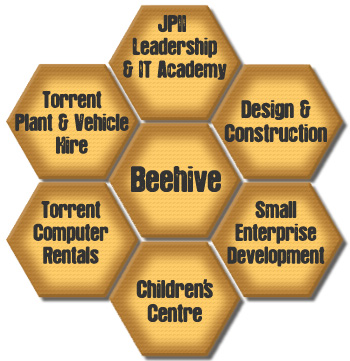 about_beehive_diagramme